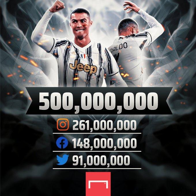 رونالدو يتربع عرش أكثر لاعبي كرة القدم متابعة عبر مواقع التواصل الاجتماعي