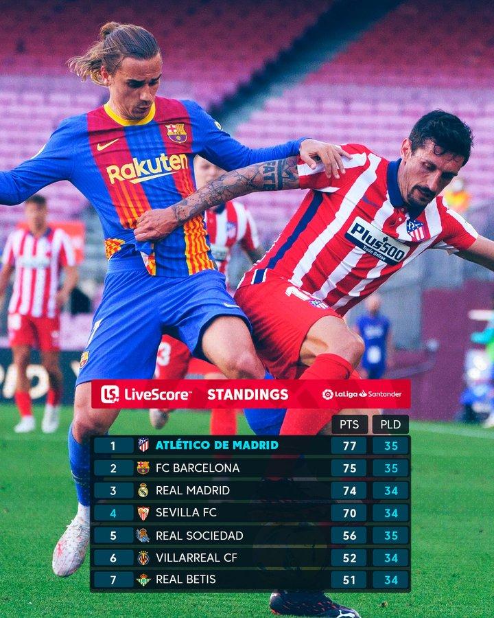 التعادل السلبي في  مواجهة القمة بين برشلونة وضيفه أتلتيكو مدريد
